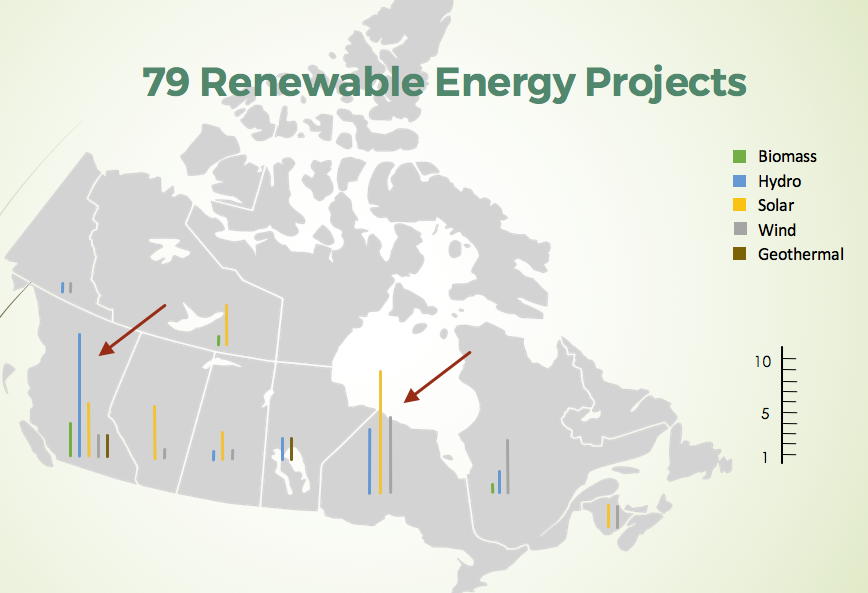 Renewable Energy Projects Map